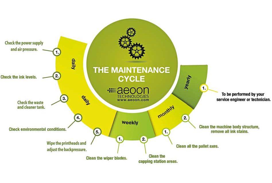 Digital Helpdesk: The basic DTG printer maintenance cycle