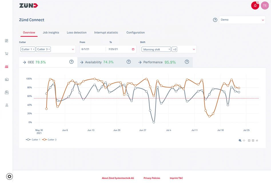 Zünd launches web-based monitoring tool